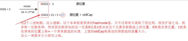 一文看懂HashMap