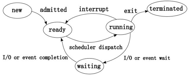 Java 并发编程 ② - 线程生命周期与状态流转