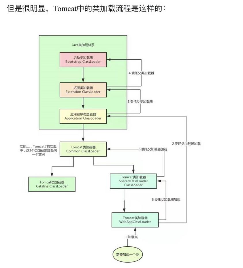 JVM从入门到入土之JVM的面试题