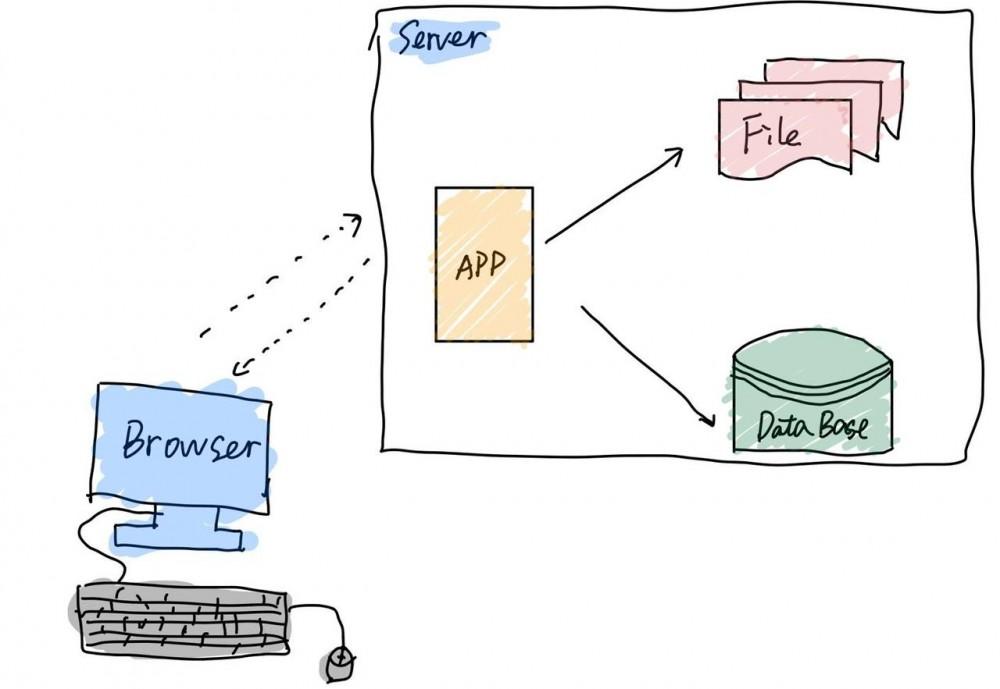 小白看大型网站架构设计方案