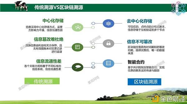 基于区块链的农产品追溯系统架构设计