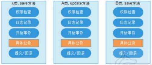Spring入门(三)-Spring AOP 面向切面编程
