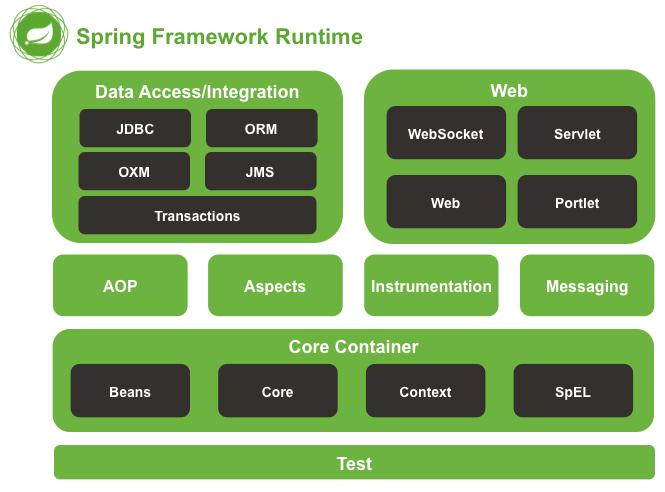 spring framework体系结构