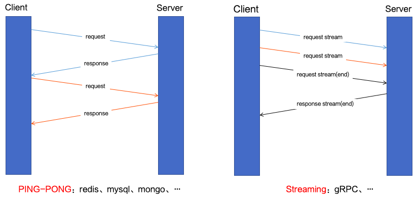 云原生网络代理 MOSN 多协议机制解析 | SOFAChannel#13 直播整理