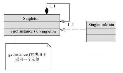 单例模式的 8 种写法,整理非常全!
