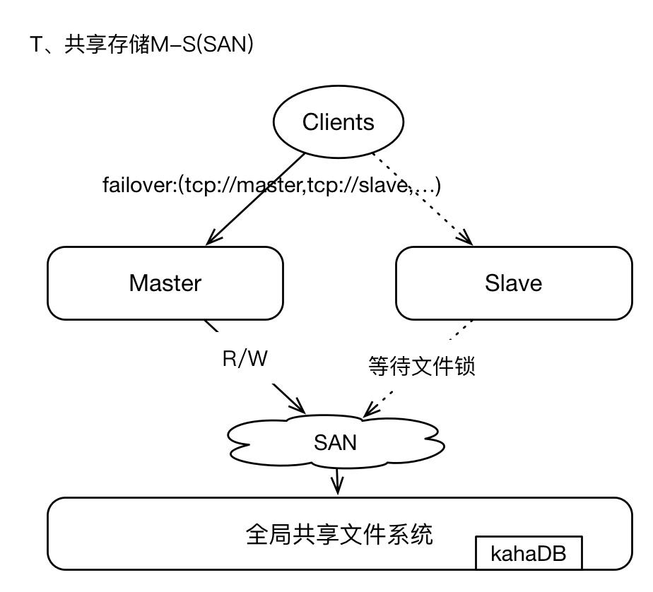 ActiveMQ架构设计与最佳实践,需要一万字