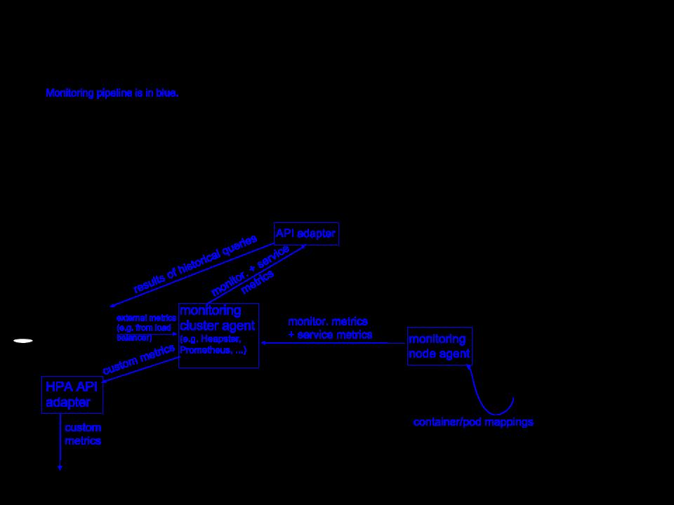 java kubernetes client 获取 集群 metrics信息 原 荐