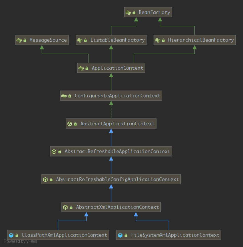 Spring IOC-基于XML配置的容器