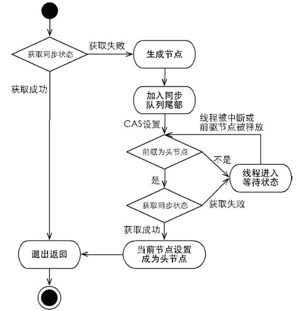 队列同步器(AQS)的实现原理