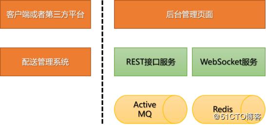 中央厨房订单管理系统,引入ActiveMQ消息队列,平滑处理高峰订单 荐