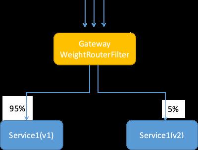 微服务架构:如何用十步解耦你的系统?