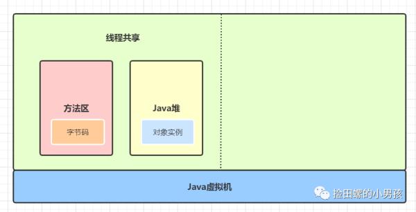 Java程序员必备基础:Java代码是怎么运行的?