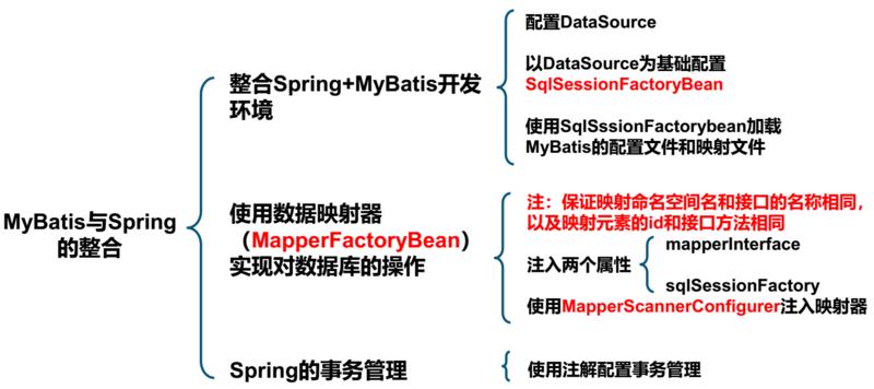 【项目实践】有了SpringBoot还有必要学SSM整合吗