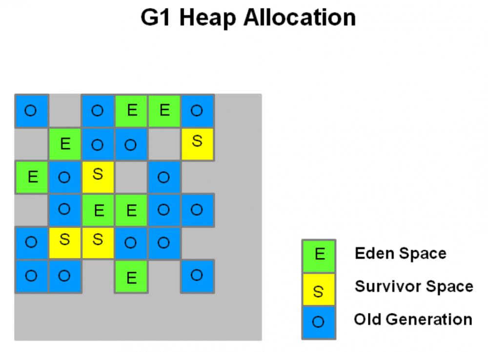 G1理论基础与经验分享