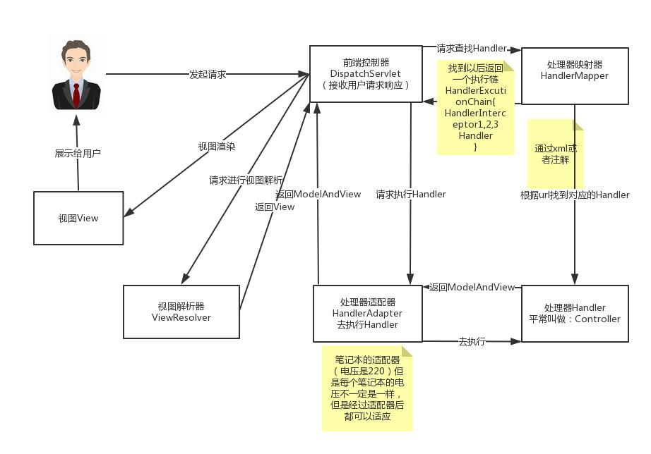 SpringMVC的工作原理