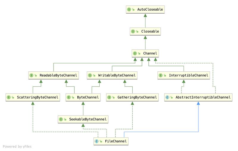 Netty源码01-Java的NIO(二)