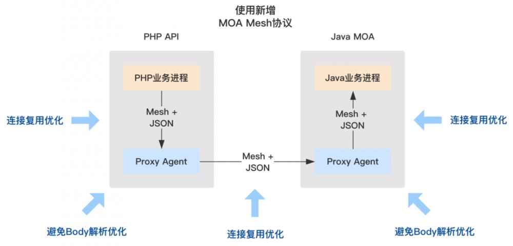 陌陌 Service Mesh 架构的探索与实践