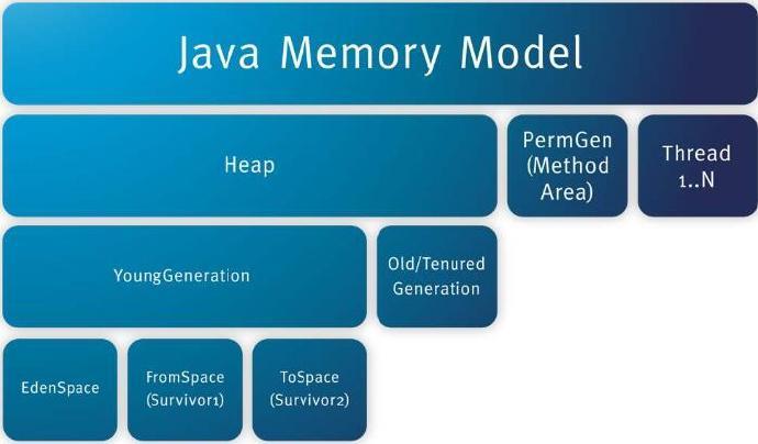 再谈JVM内存参数调整(200331)