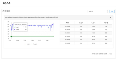 GitHub 标星 11000+,阿里开源微服务如何连续 10 年扛住双十一大促