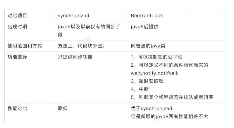面试刷题16:synchronized和ReentrantLock的区别?