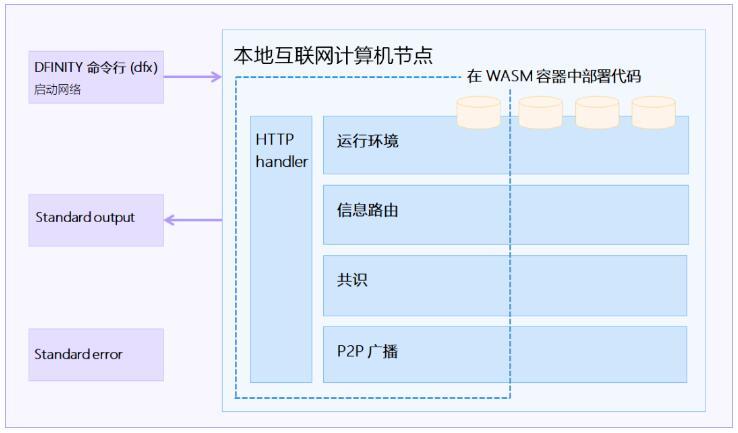 """""""代码即服务"""":DFINITY 互联网计算机的架构解析"""