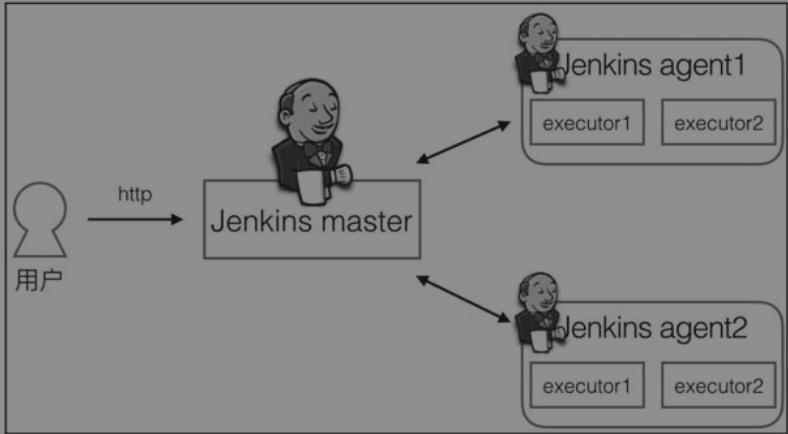 Jenkins分布式构建与并行构建