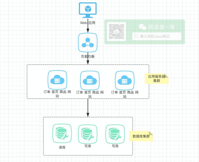 F版本SpringCloud1—大白话为啥要有微服务?啥是微服务?SpringCloud为什么有那么多组件?