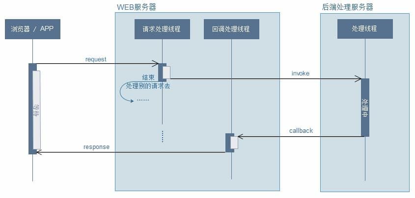 【WEB系列】异步请求知识点与使用姿势小结