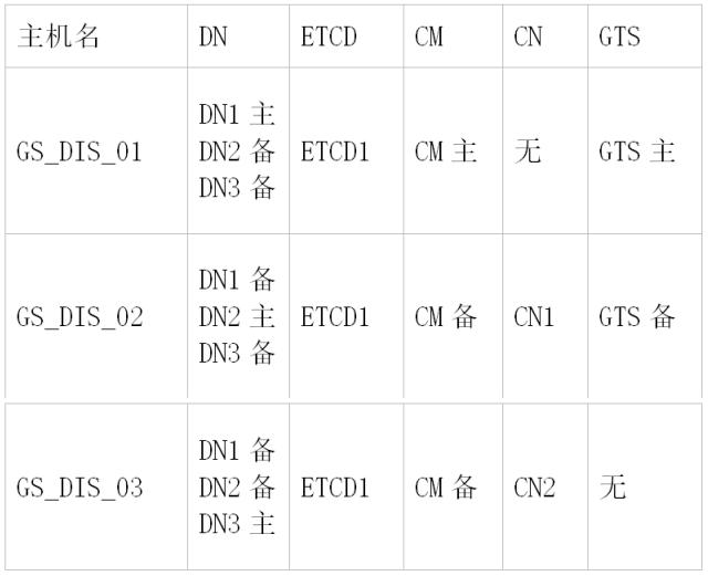 GaussDB T上生产整体规划丨GaussDB野生教程