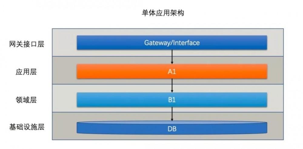 浅谈双十一背后的蚂蚁 LDC 架构和其 CAP 分析