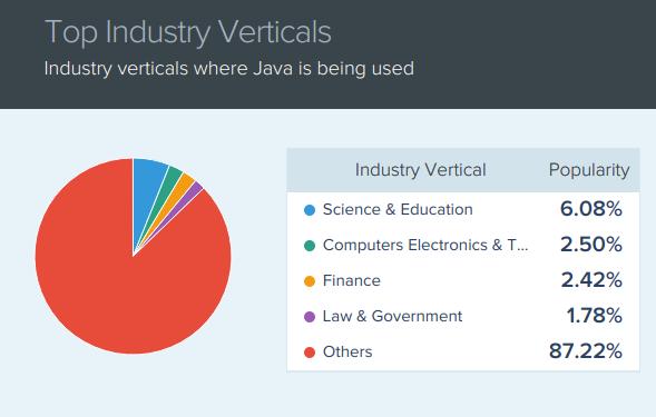 五款优秀Web应用开发的Java框架
