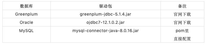 Greenplum6 JDBC insert性能媲美MySQL