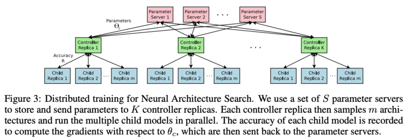 告别炼丹,Google Brain提出强化学习助力Neural Architecture Search | ICLR2017
