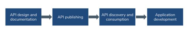 微服务中,如何交付一款成功的API