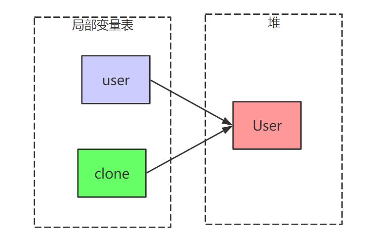 重拾JavaSE基础——Object类