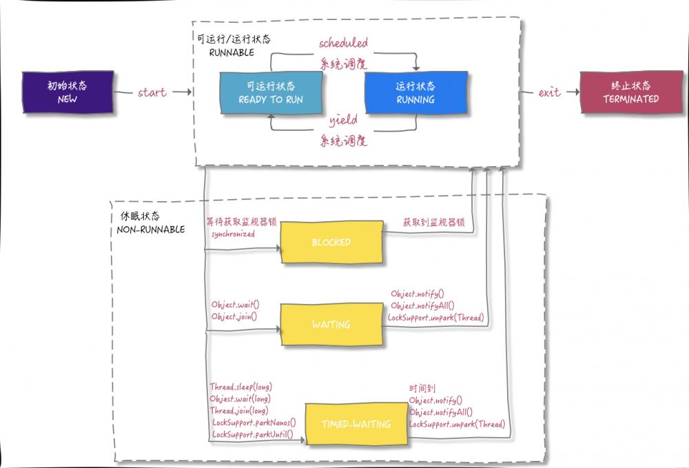 Java线程生命周期这样理解挺简单的