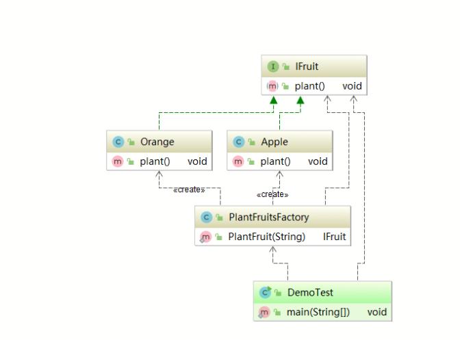 大型Java进阶专题(四) 设计模式之工厂模式