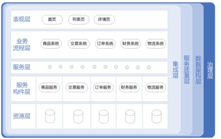 京东商城,超大型电商系统架构设计原则与实践!8页ppt详解