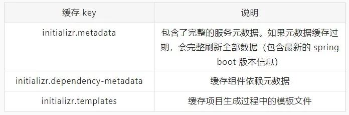 阿里云发布 Spring Boot 新脚手架,真香