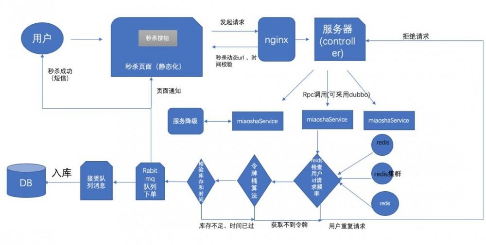高并发秒杀架构模型设计附源码案例