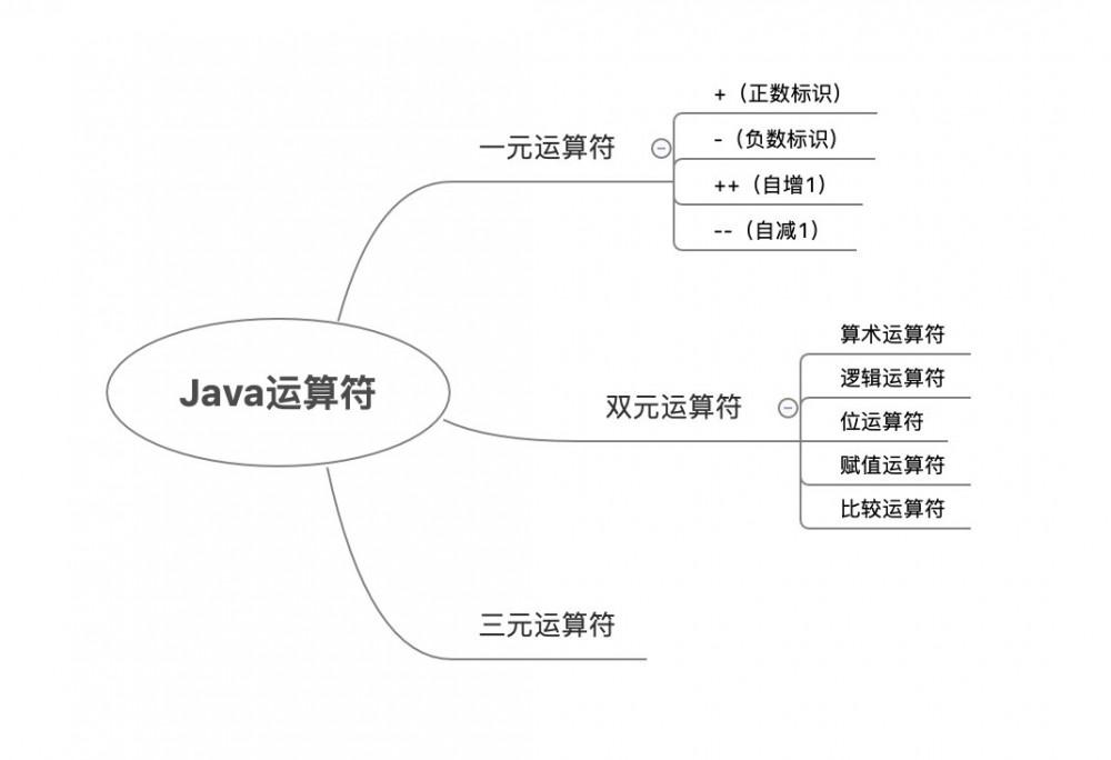 Java Grammar(二):运算符