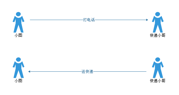 图解Java IO模型(一)