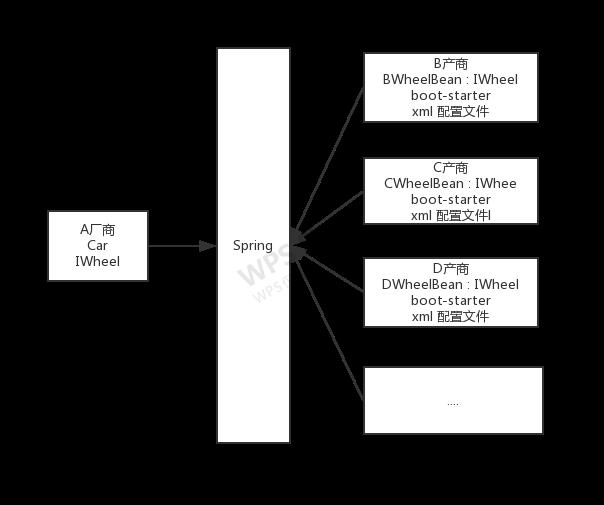 谈谈 IoC 的本质及 Spring 框架的一些理解