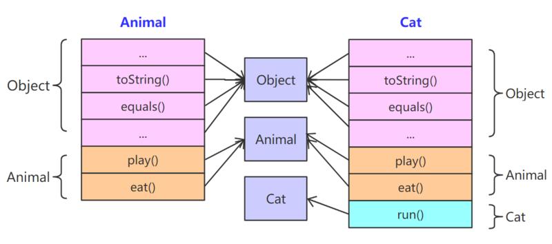 重拾JavaSE基础——多态及其实现方式