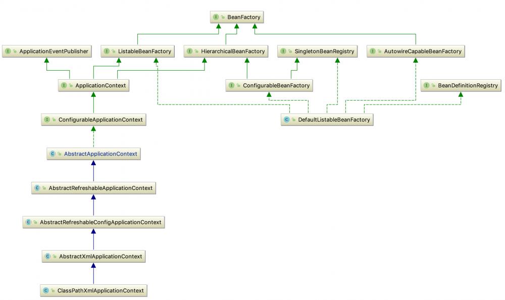 Spring Framework之IoC容器