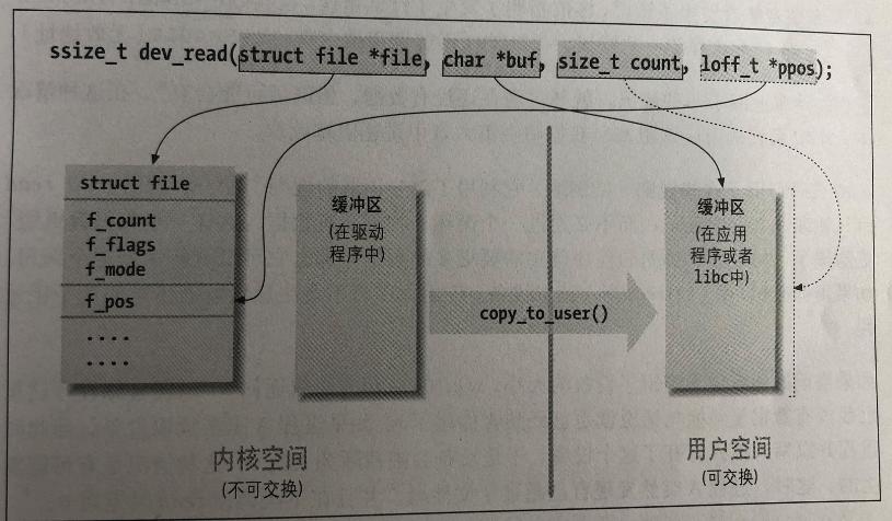 记一次网络读过程(简化版)