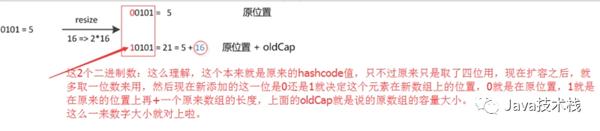 面试再问HashMap,求你把这篇文章发给他!