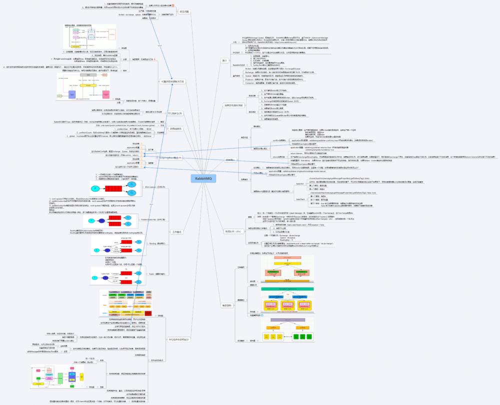2020互联网Java后端面试必备解析—RabbitMQ22题
