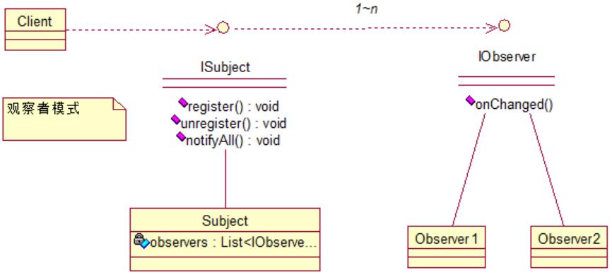 Java设计模式之行为型模式