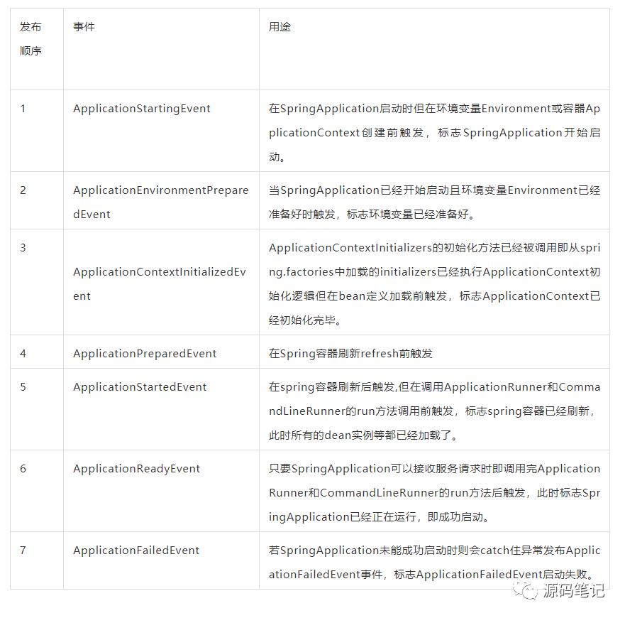 SpringBoot事件监听机制源码分析(上) SpringBoot源码(九)